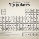 typograficzny_układ_okresowy