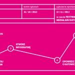 Przedstaw historię o Katowicach za pomocą wizualizacji danych – konkurs na infografikę o mieście