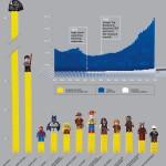 Poniżej ciekawa infografika przedstawiająca wpływ kupowania przez Lego licencji na bohaterów filmów, kreskówek i komiksów. Jak widać opłaca się.