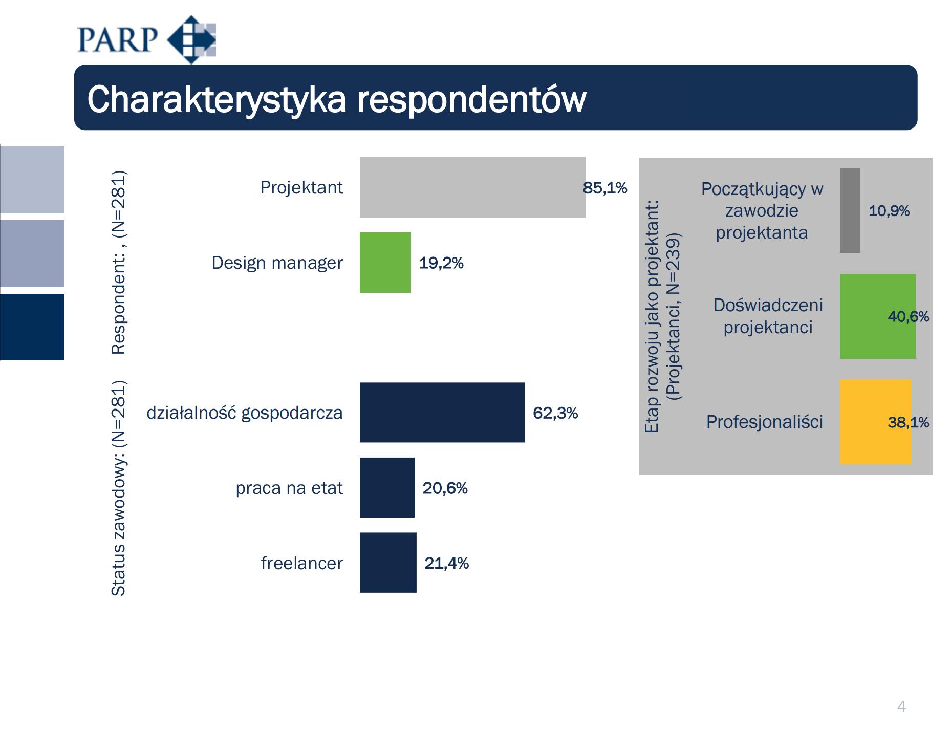 stan_designu_w_Polsce_2